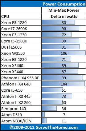 Dual Intel Xeon E5606 Load Power Consumption Delta