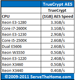 Dual Intel Xeon E5606 TrueCrypt AES CPU Comparison