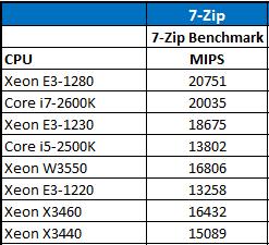 Intel Xeon E3-1280 7-Zip CPU Comparison