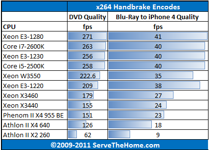 Intel Xeon E3-1280 Handbrake x264 Encoding
