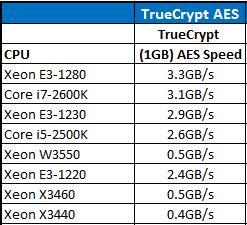 Intel Xeon E3-1280 TrueCrypt AES CPU Comparison