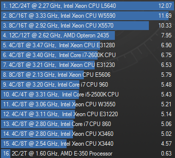 Intel Xeon L5640 Cinebench