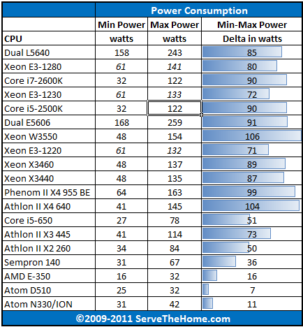 Intel Xeon L5640 Power Consumption