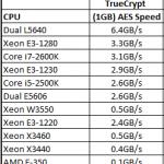 Intel Xeon L5640 Power Consumption - ServeTheHome