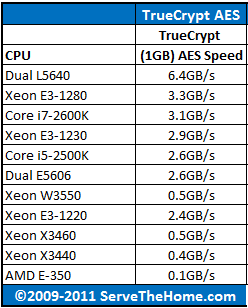 Intel Xeon L5640 TrueCrypt AES CPU Comparison