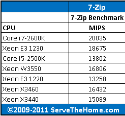 Intel Xeon W3550 7-Zip CPU Comparison