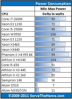 Intel Xeon W3550 Power Consumption idle to max platform Delta Comparison