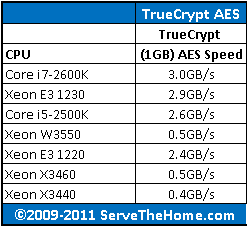Intel Xeon W3550 TrueCrypt AES Comparison