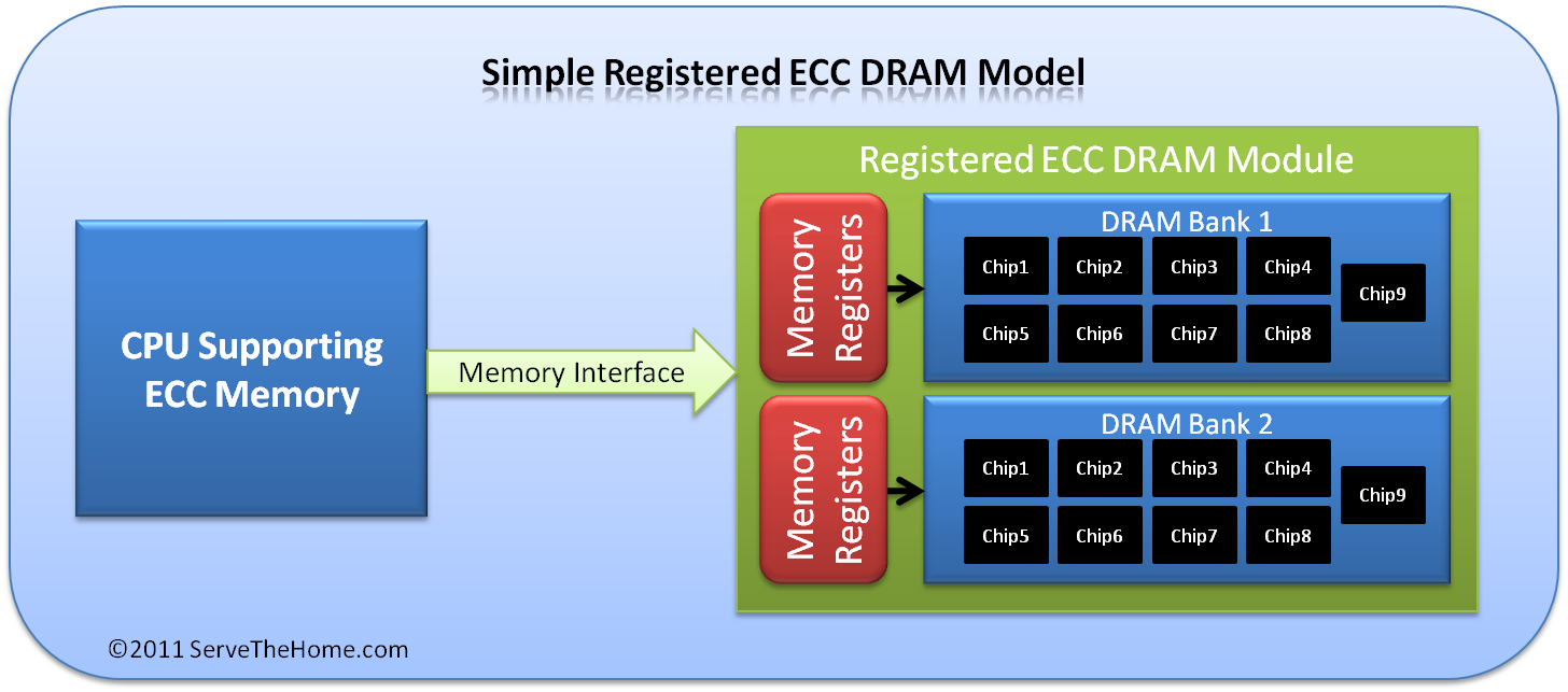 Unbuffered Versus Registered Ecc Memory Difference