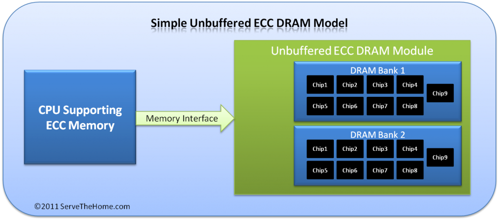 Simple Unbuffered ECC DRAM Model