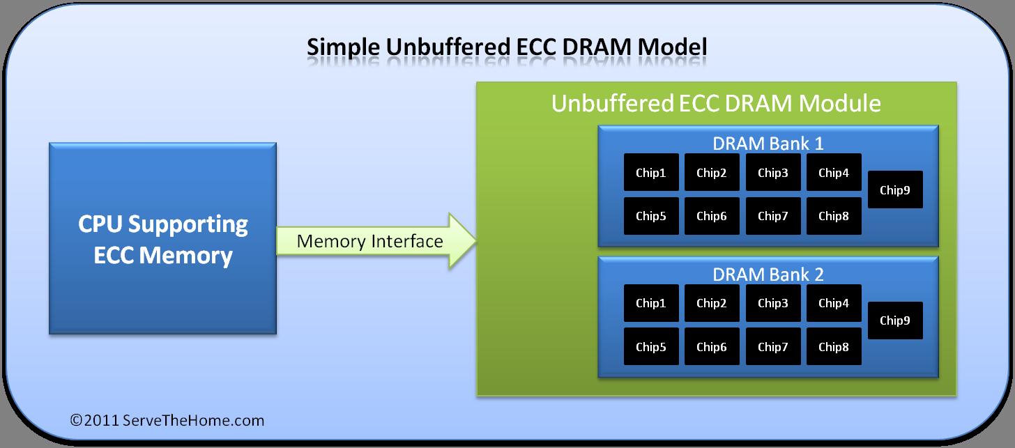Unbuffered versus Registered ECC Memory - Difference between