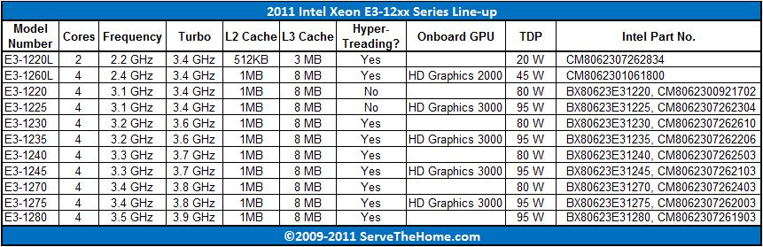 2011 Xeon E3 1200 Series Lineup