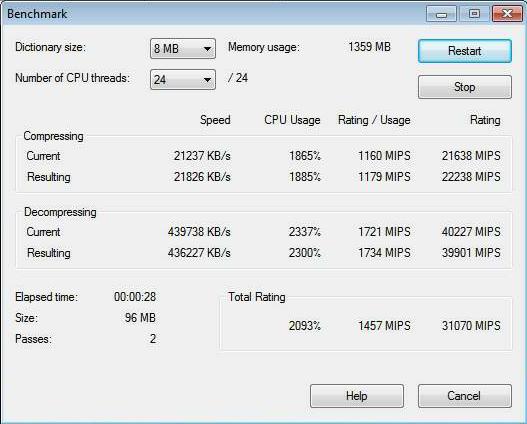 AMD Opteron 6166 HE Dual 7-Zip
