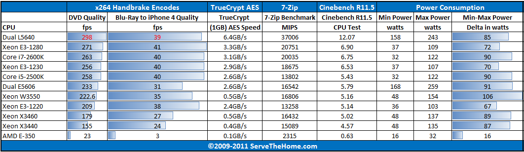 Intel 2011 Xeon E3-12xx Series Performance Comparison