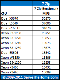 Intel Xeon Dual X5670 7-Zip CPU Comparison
