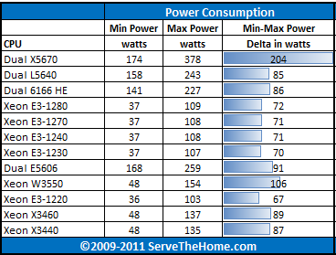 Intel Xeon Dual X5670 Power Consumption