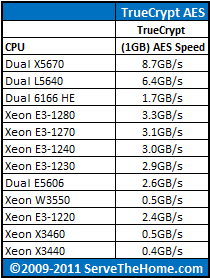 Intel Xeon Dual X5670 TrueCrypt CPU Comparison