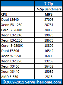 Intel Xeon E3-1240 7-Zip Benchmark CPU Comparison