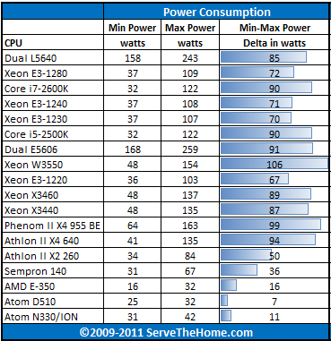 Intel Xeon E3-1240 Power Consumption CPU Comparison