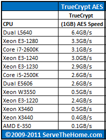 Intel Xeon E3-1240 TrueCrypt Benchmark CPU Comparison