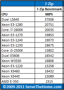 Intel Xeon E3-1270 7-Zip CPU Comparison