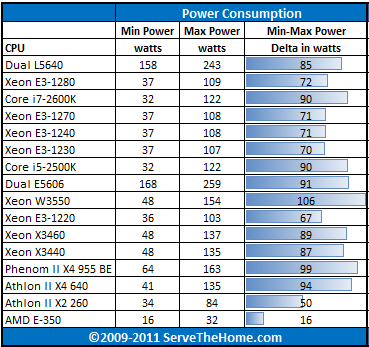 Intel Xeon E3-1270 Power Consumption CPU Delta