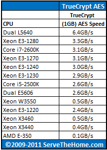 Intel Xeon E3-1270 TrueCrypt CPU Comparison