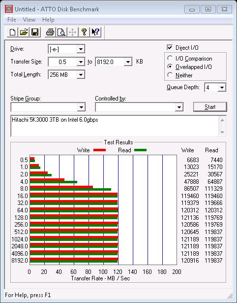 Hitachi 5K3000 3TB - ATTO Disk Benchmark