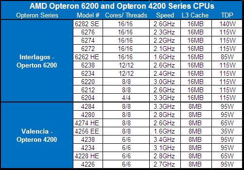 AMD Interlagos Valencia Bulldozer CPUs
