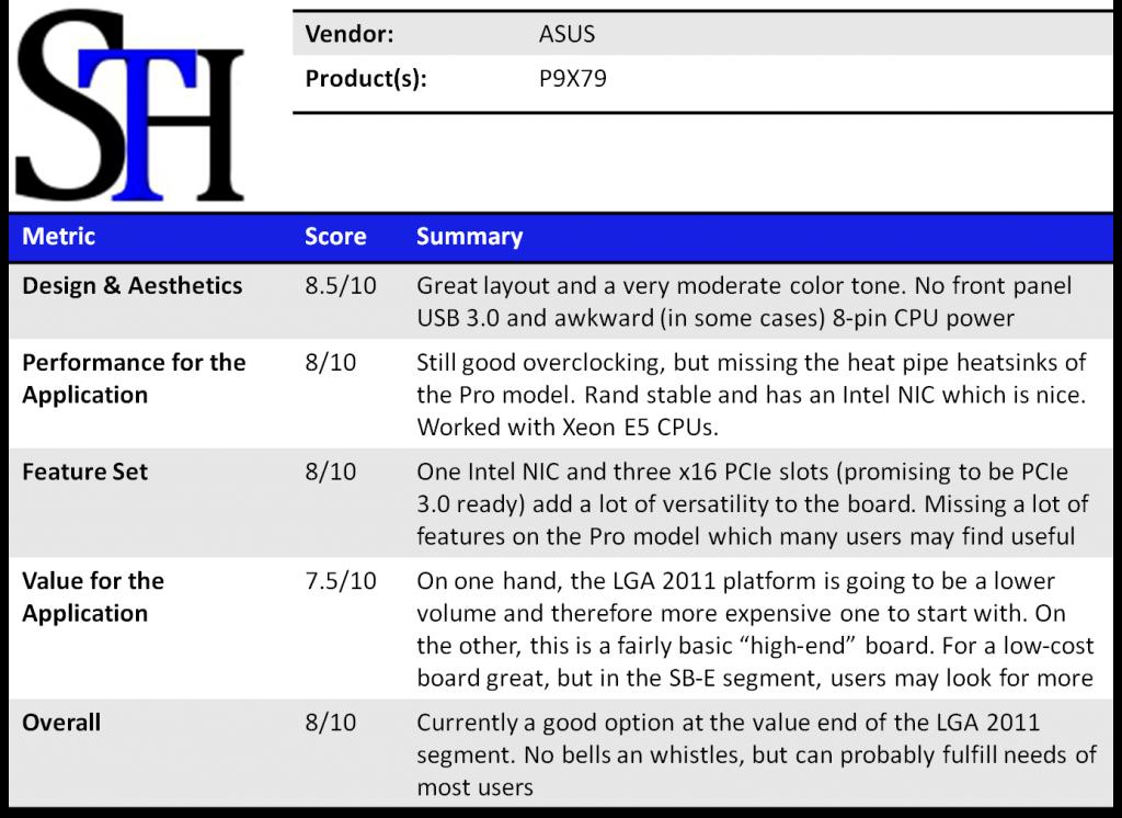 ASUS P9X79 Summary