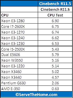 Intel Pentium G630 Cinebench 11.5