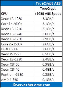 Intel Pentium G630 Truecrypt AES