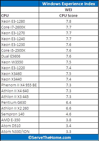Intel Pentium G630 WEI Score