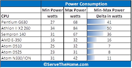 Supermicro X7SPA-HF-D525 Power Consumption