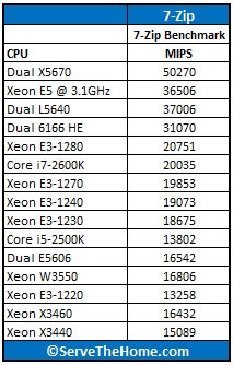 Intel Xeon E5-2600 Series 7-Zip Comparison
