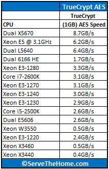 Intel Xeon E5-2600 Series TrueCrypt Comparison