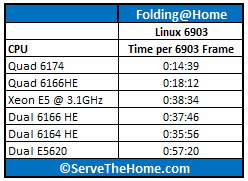 Xeon E5-2600 at 3.1GHz Folding@Home 6903 WU