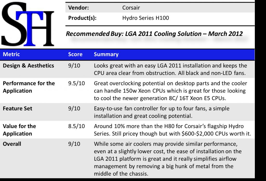 Corsair H100 Summary