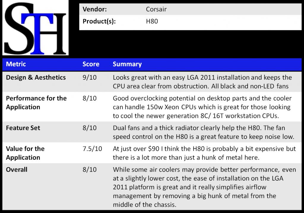 Corsair H80 Summary