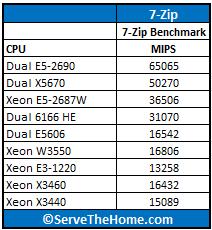 Dual Xeon E5-2690 7-Zip Comparison