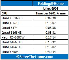 Dual Xeon E5-2690 Folding 6901 WUs