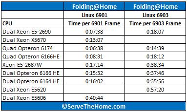 Dual Xeon E5-2690 Folding Results