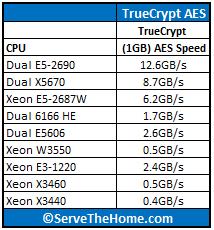 Dual Xeon E5-2690 TrueCrypt Comparison