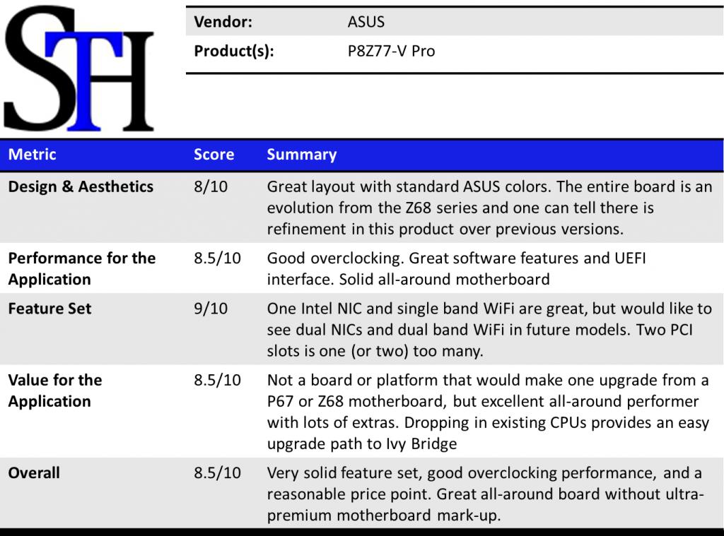 ASUS P8Z77-V Pro Summary