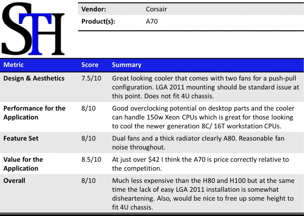 Corsair A70 Summary