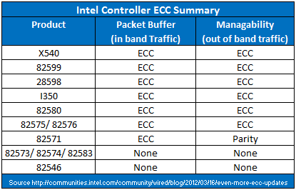 Intel Controller ECC Comparison