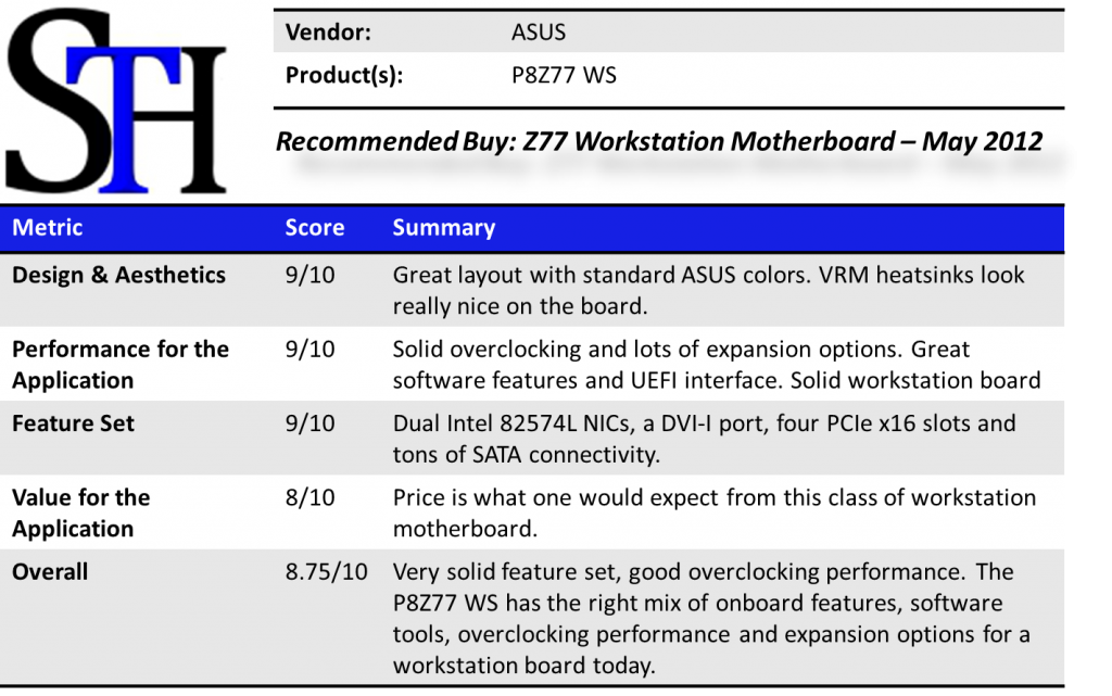 ASUS P8Z77 WS Summary