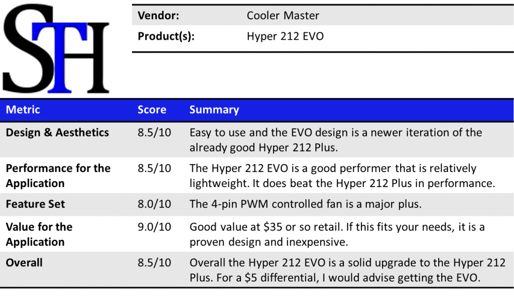 Cooler Master Hyper 212 EVO Overview