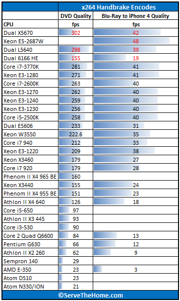 Intel Core i7-3770K Handbrake x264 Benchmark