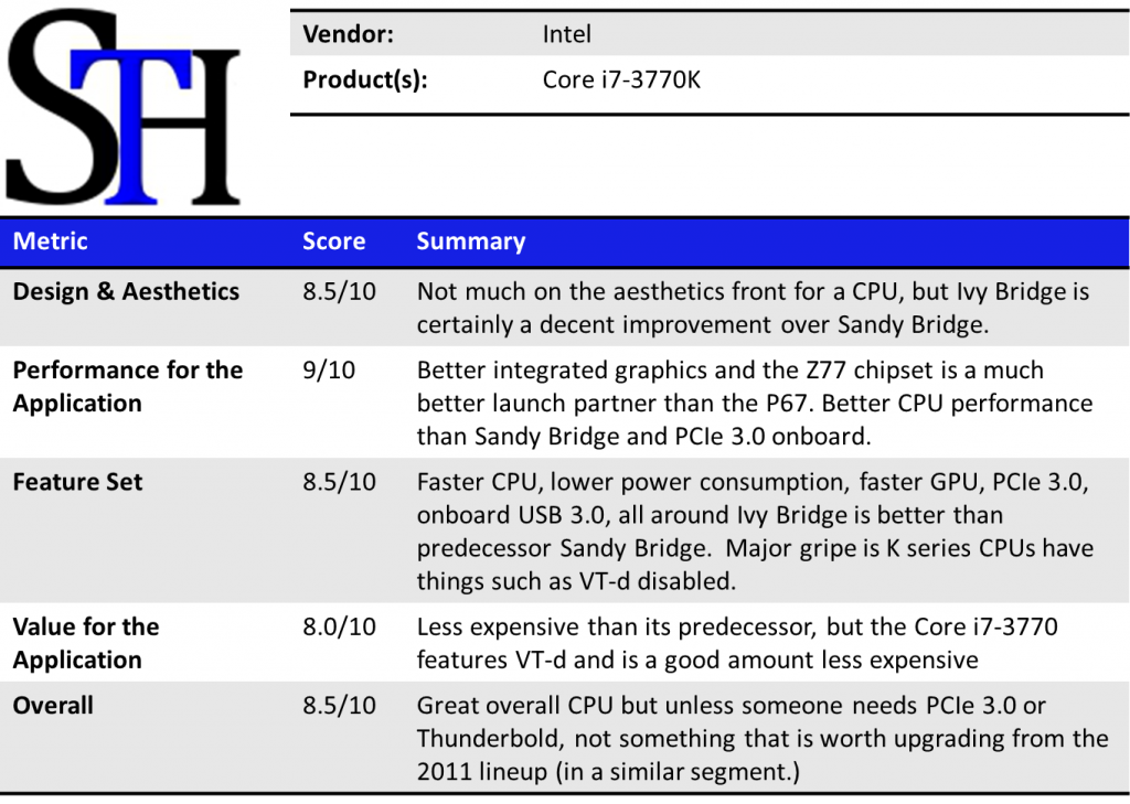 Intel Core i7-3770K Summary